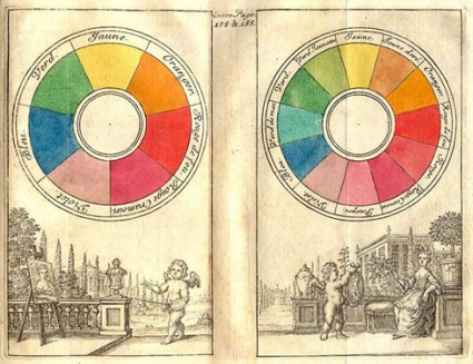Sir Isaac Newton Color Wheel